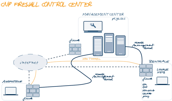 Firewall Control Center