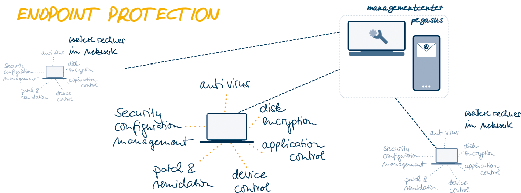 Endpoint Protection Scribble