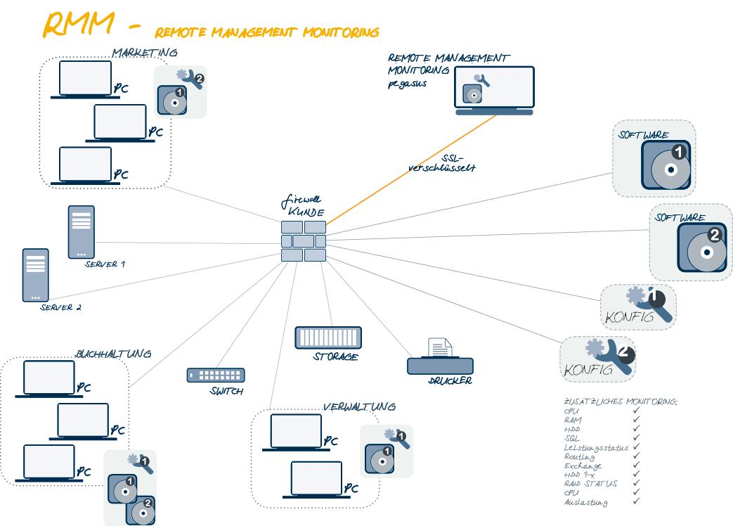 Remote Management und Monitoring