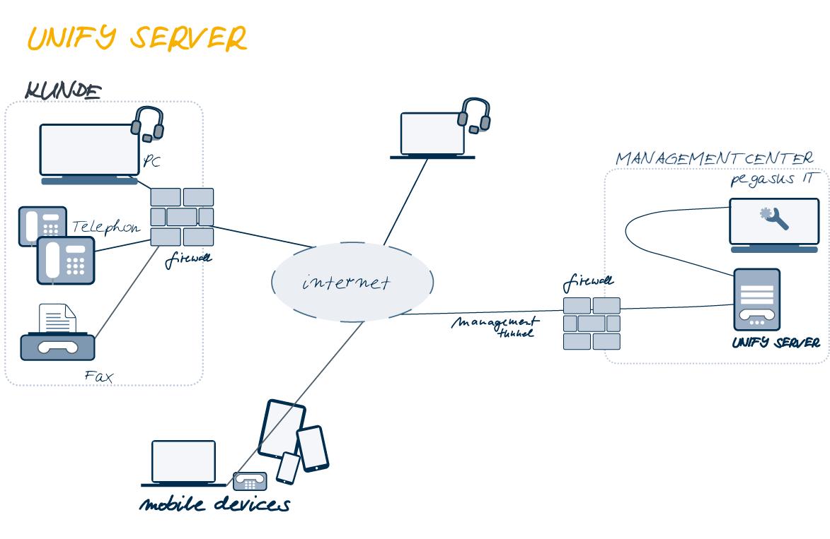 Unify Server Scribble