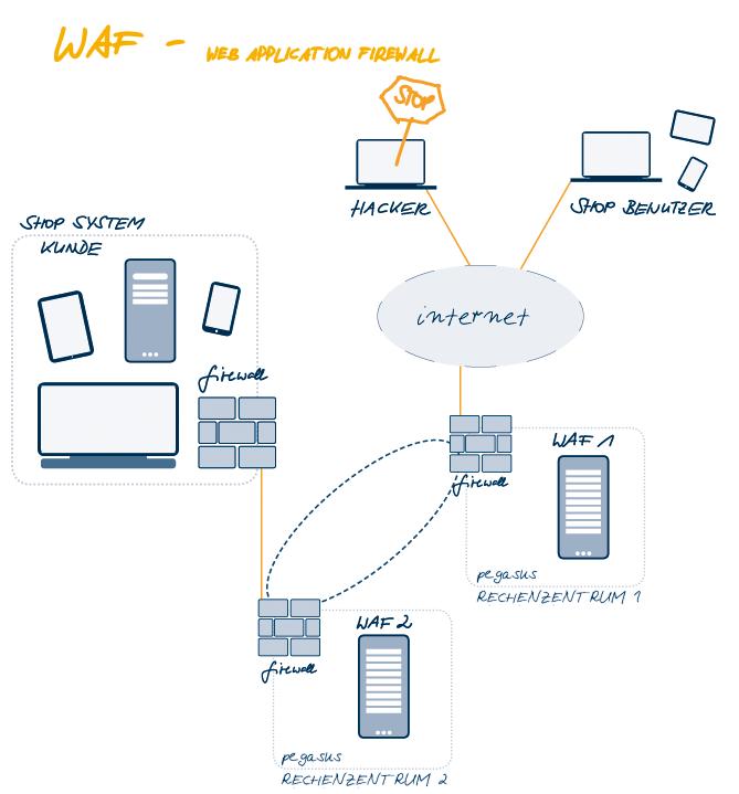 WAF - Web Application Firewall Scribble